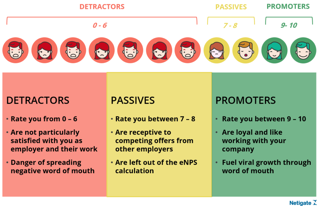 Employee Net Promoter Score for Employee Loyalty